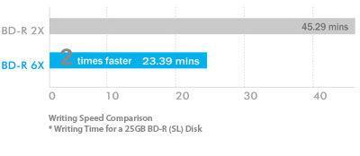 6X Blu-ray High Speed